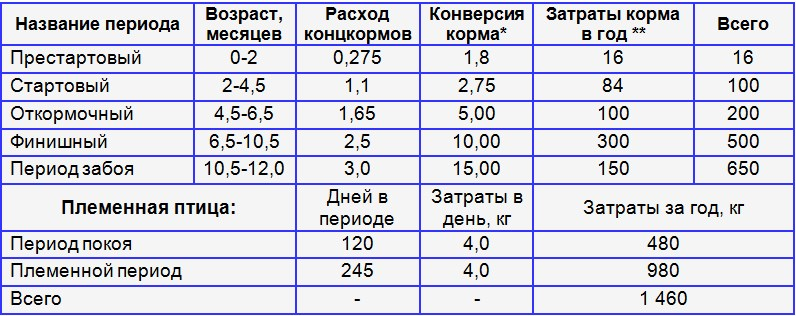 Таблица затраты кормов