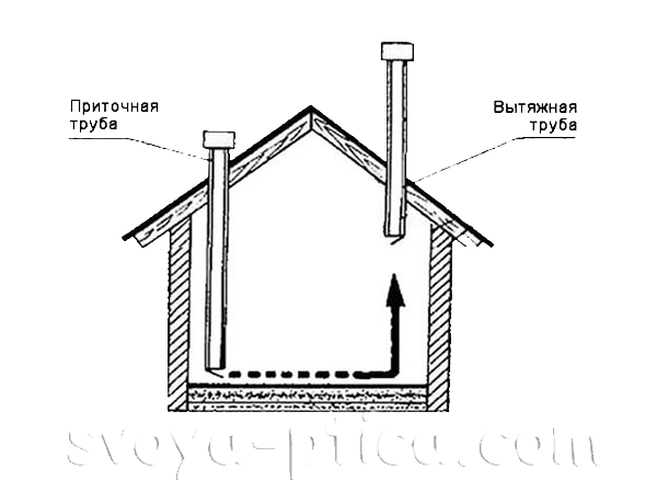 Схема естественной вентиляции в птичнике