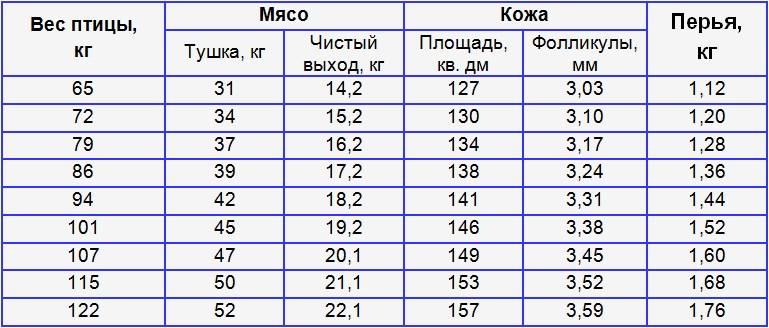 Продукция страусоводства в зависимости от веса птицы